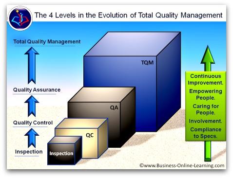 Evolution of Quality towards TQM