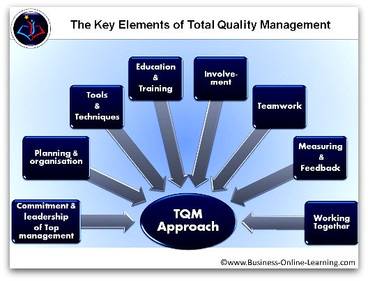 thesis on tqm in education Purpose: the purpose of this paper is to determine the extent of total quality management (tqm) practices in primary schools based on teachers' perceptions, and how their perceptions are related to different variables.