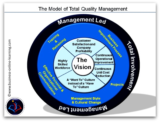 impact of total quality management for Detecting total quality management status and teamwork orientation in al- yarmouk  the impact of organisational culture on the implementation of tqm: .